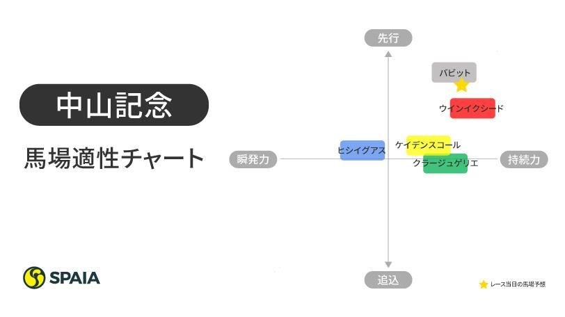 2021年中山記念馬場適性チャート