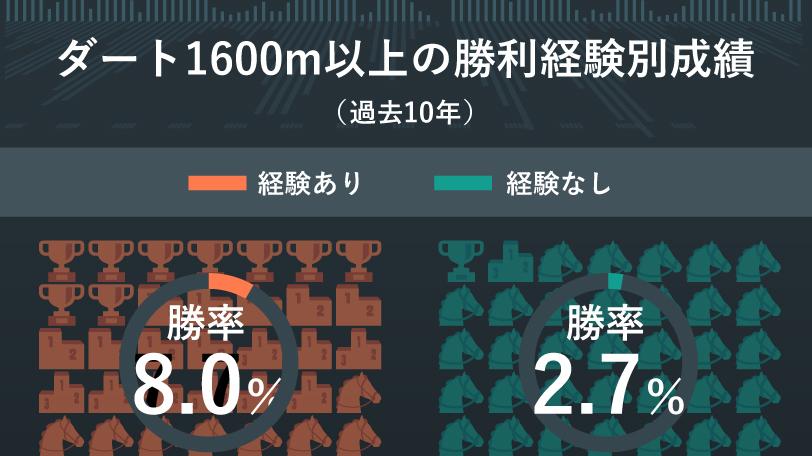 ダート1600m以上の勝利経験別成績(過去10年)インフォグラフィックⒸSPAIA