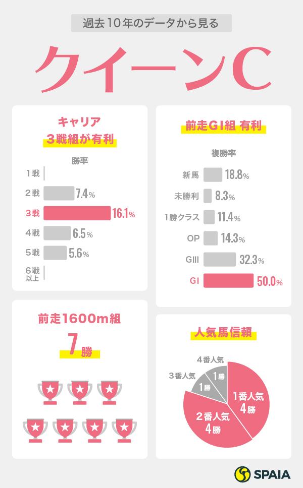 クイーンカップデータインフォグラフィック2021