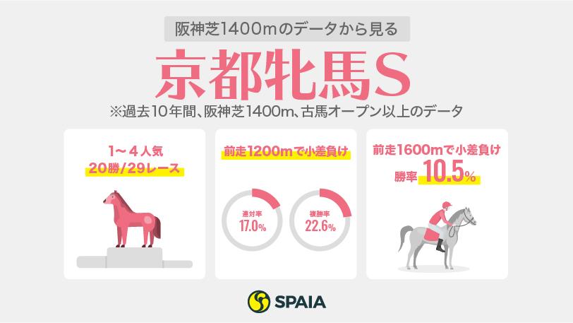 京都牝馬ステークスデータ2021ⒸSPAIA