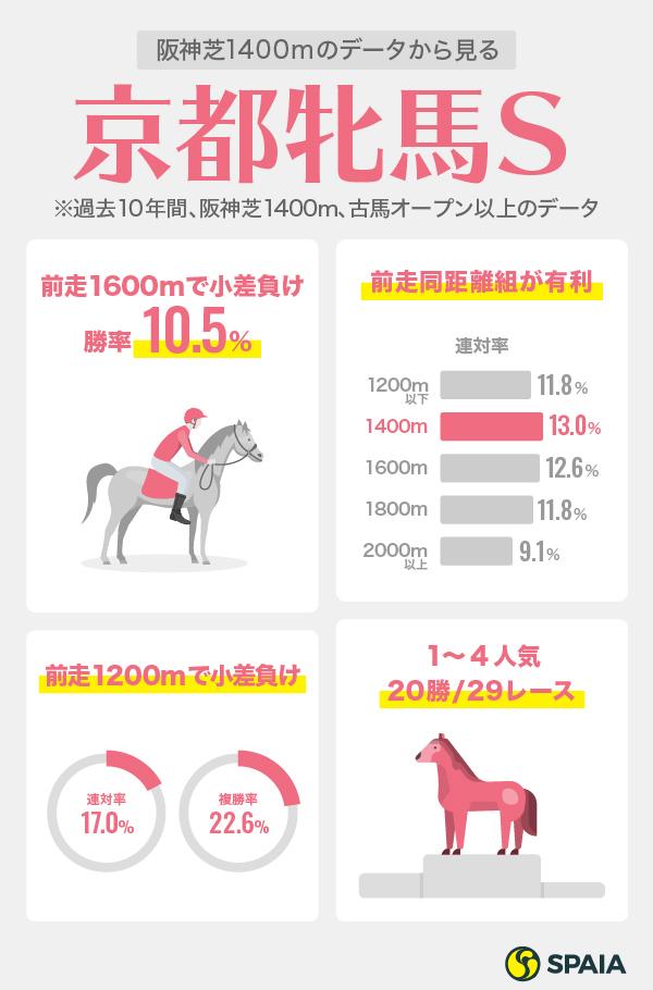 京都牝馬ステークスデータ2021