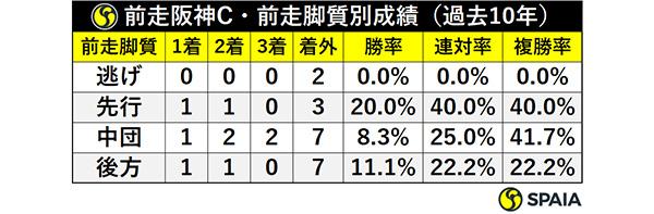 前走阪神C・前走脚質別成績(過去10年)ⒸSPAIA