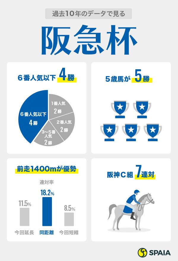 2021年阪急杯の過去10年データインフォグラフィックⒸSPAIA