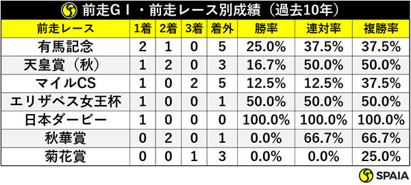 前走GⅠ・前走レース別成績(過去10年)ⒸSPAIA