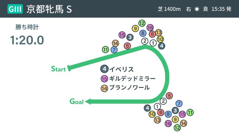 2021年京都牝馬Sのレース結果ⒸSPAIA
