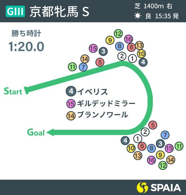 2021年京都牝馬Sのレース展開インフォグラフィックⒸSPAIA