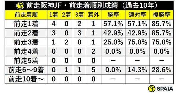 前走阪神JF・前走着順別成績(過去10年)ⒸSPAIA