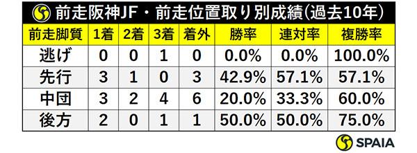前走阪神JF・前走位置取り別成績(過去10年)ⒸSPAIA