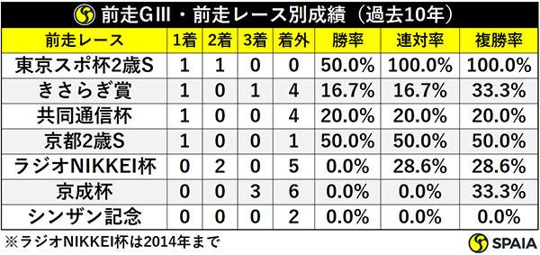 前走GⅢ・前走レース別成績(過去10年)ⒸSPAIA