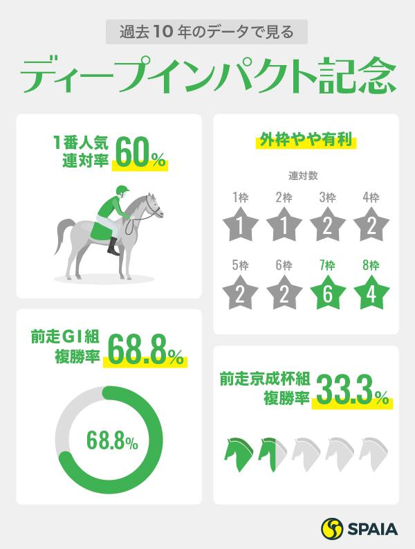 ディープインパクト記念弥生賞データ