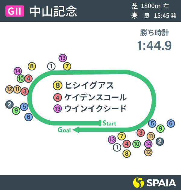 中山記念レース結果インフォグラフィックⒸSPAIA