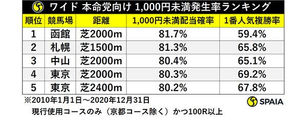 ワイド 本命党向け 1,000円未満発生率ランキングⒸSPAIA