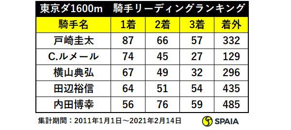 東京 ダート1,600m 騎手リーディングランキングⒸSPAIA