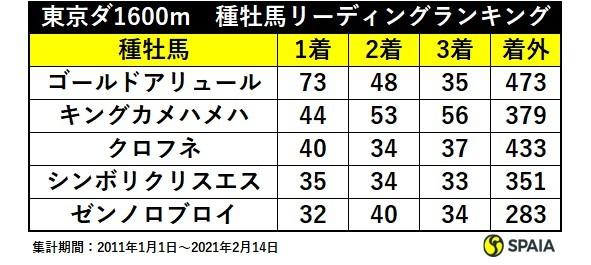 東京 ダート1,600m 種牡馬リーディングランキングⒸSPAIA