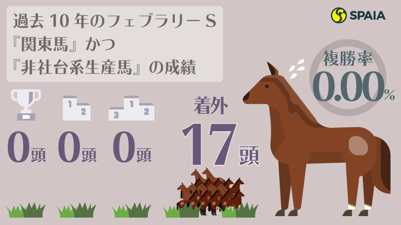 過去10年のフェブラリーS『関東馬』かつ『非社台系生産馬』の成績 インフォグラフィックⒸSPAIA