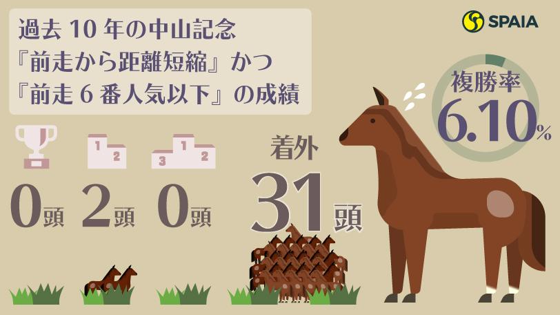 中山記念データ2021