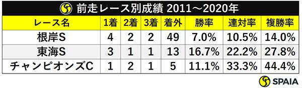 前走レース別成績 2011~2020年ⒸSPAIA