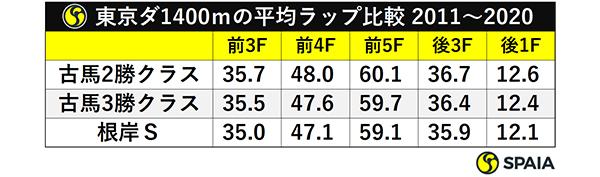 東京ダ1400mの平均ラップ比較 2011~2020ⒸSPAIA