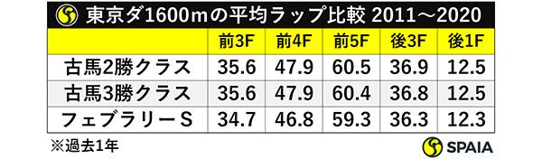 東京ダ1600mの平均ラップ比較 2011~2020ⒸSPAIA