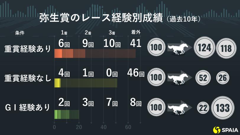 弥生賞のレース経験別成績(過去10年)ⒸSPAIA