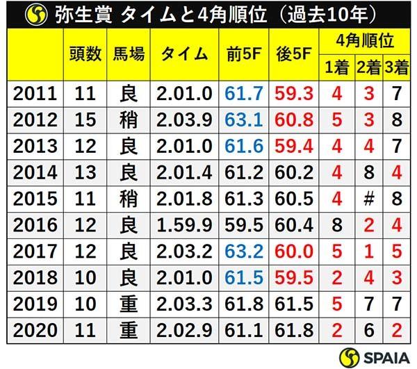弥生賞 タイムと4角順位(過去10年)ⒸSPAIA