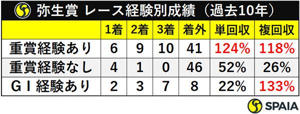 弥生賞 レース経験別成績(過去10年)ⒸSPAIA