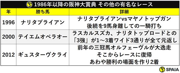 1986年以降の阪神大賞典 その他の有名なレースⒸSPAIA
