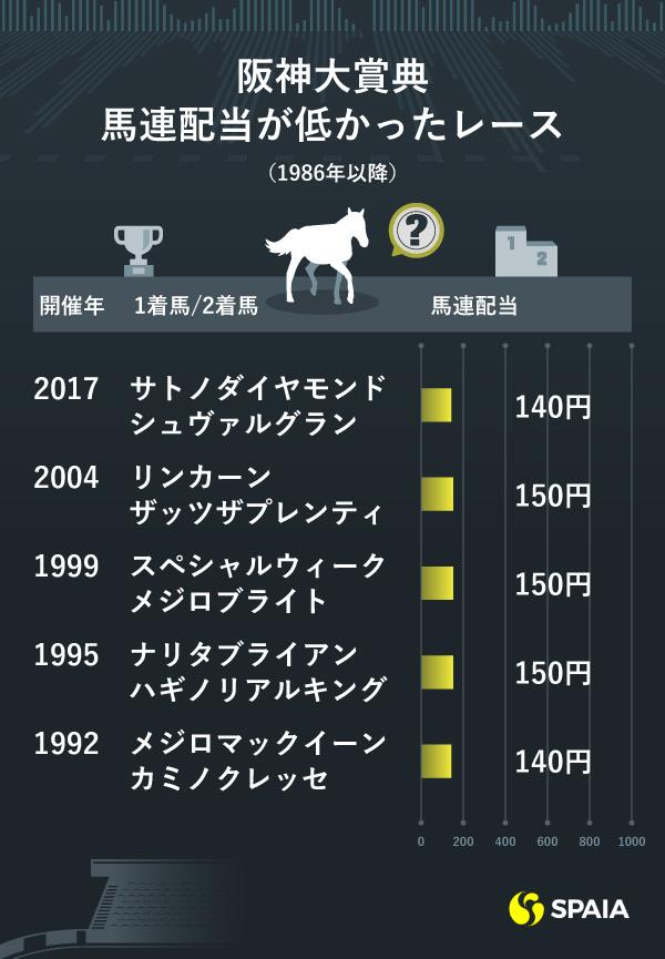 1986年以降の阪神大賞典 馬連配当が低かったレースⒸSPAIA