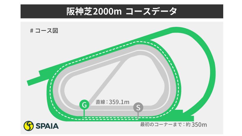 阪神芝2000mイメージズ,ⒸSPAIA