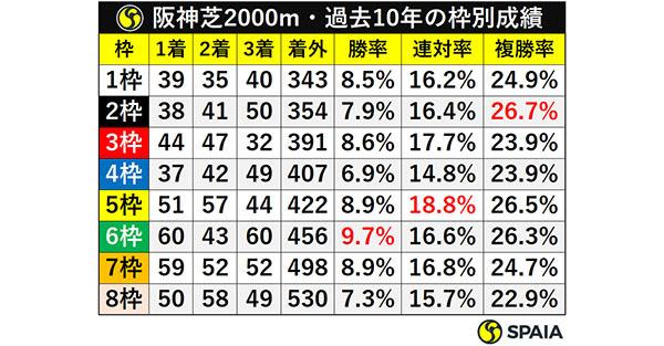阪神芝2000m・過去10年の枠別成績ⒸSPAIA