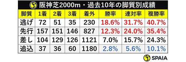 阪神芝2000m・過去10年の脚質別成績ⒸSPAIA