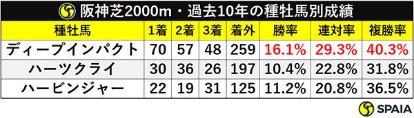 阪神芝2000m・過去10年の種牡馬別成績ⒸSPAIA