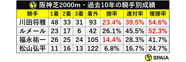 阪神芝2000m・過去10年の騎手別成績ⒸSPAIA