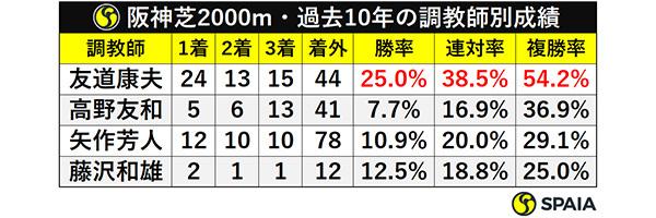 阪神芝2000m・過去10年の調教師別成績ⒸSPAIA