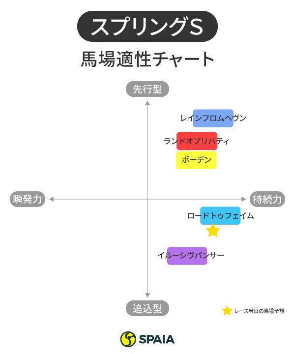 スプリングS馬場適性チャート,ⒸSPAIA