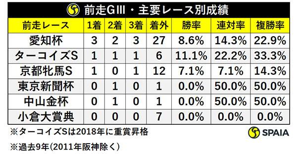 前走GⅢ・主要レース別成績ⒸSPAIA