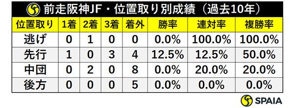 前走阪神JF・位置取り別成績(過去10年)ⒸSPAIA