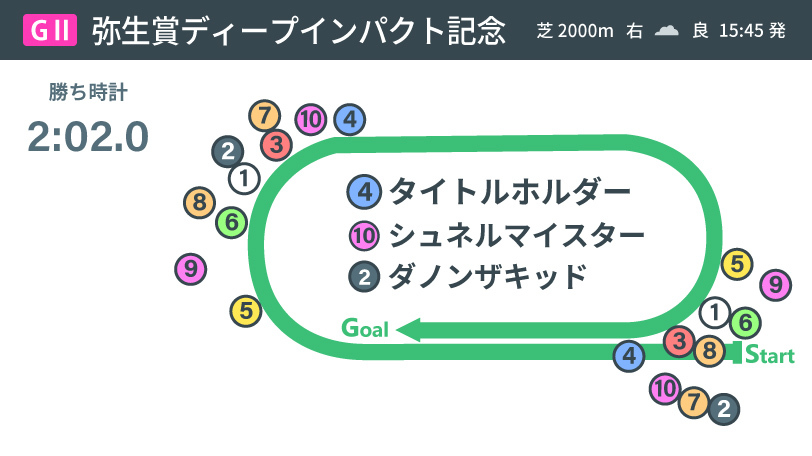 弥生賞ディープインパクト記念結果2021ⒸSPAIA