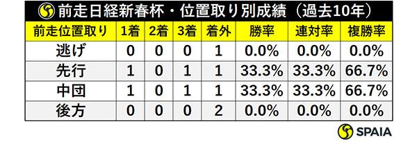 前走日経新春杯・位置取り別成績ⒸSPAIA