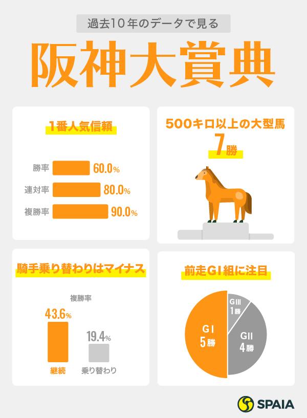2021年阪神大賞典データインフォグラフィック