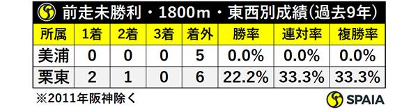 前走未勝利・1800m・東西別成績ⒸSPAIA