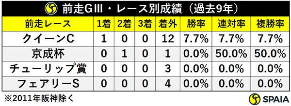 前走GⅢ・レース別成績ⒸSPAIA