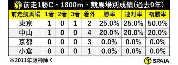 前走1勝C・1800m・競馬場別成績ⒸSPAIA