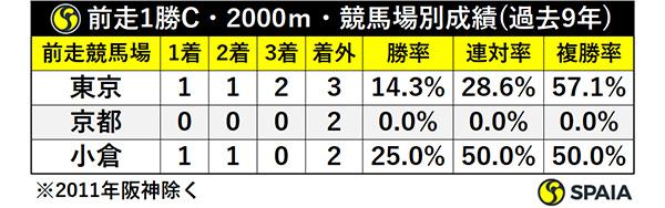 前走1勝C・2000m・競馬場別成績ⒸSPAIA