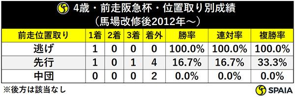 4歳・前走阪急杯・位置取り別成績(馬場改修後2012年~)ⒸSPAIA