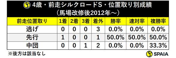 4歳・前走シルクロードS・位置取り別成績(馬場改修後2012年~)ⒸSPAIA