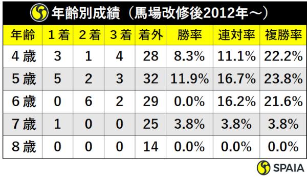 年齢別成績(馬場改修後2012年~)ⒸSPAIA