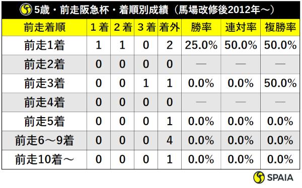 5歳・前走阪急杯・着順別成績(馬場改修後2012年~)ⒸSPAIA
