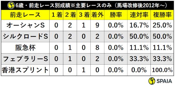 6歳・前走シルクロードS・位置取り別成績(馬場改修後2012年~)ⒸSPAIA