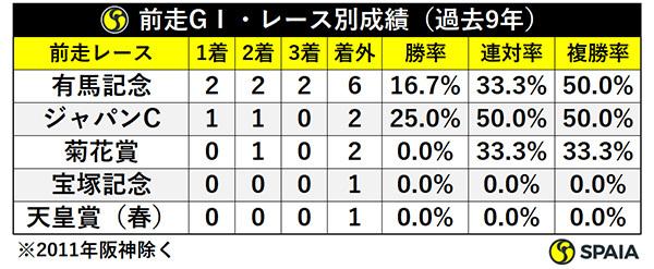 前走GⅠ・レース別成績(過去9年)ⒸSPAIA
